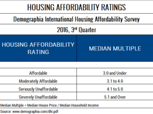 Table 1. Housing Affordability Rating. Demographia International Housing Affordability Survey