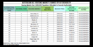 Table 10. Australian All Housing Markets Ranked by Affordability Seriously Unaffordable