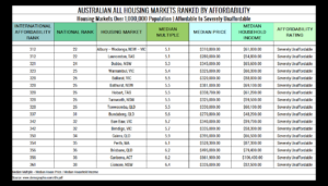 Table 11. Australian All Housing Markets Ranked by Affordability Severely Unaffordable