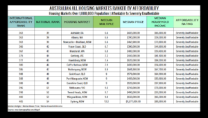 Table 12. Australian All Housing Markets Ranked by Affordability Severely Unaffordable