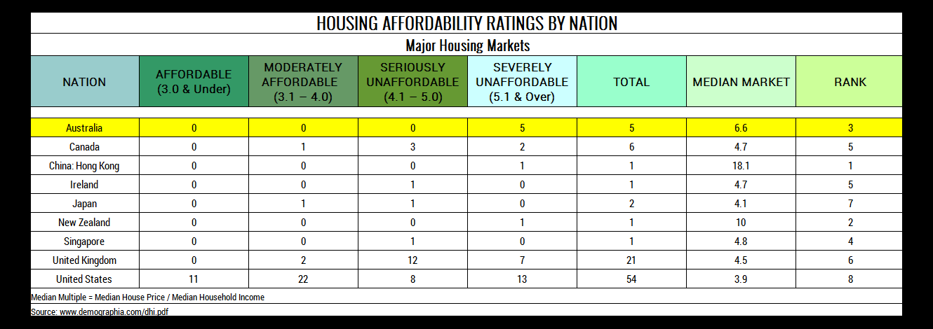 Table 2. Housing Affordability by Nation. Major Housing Markets