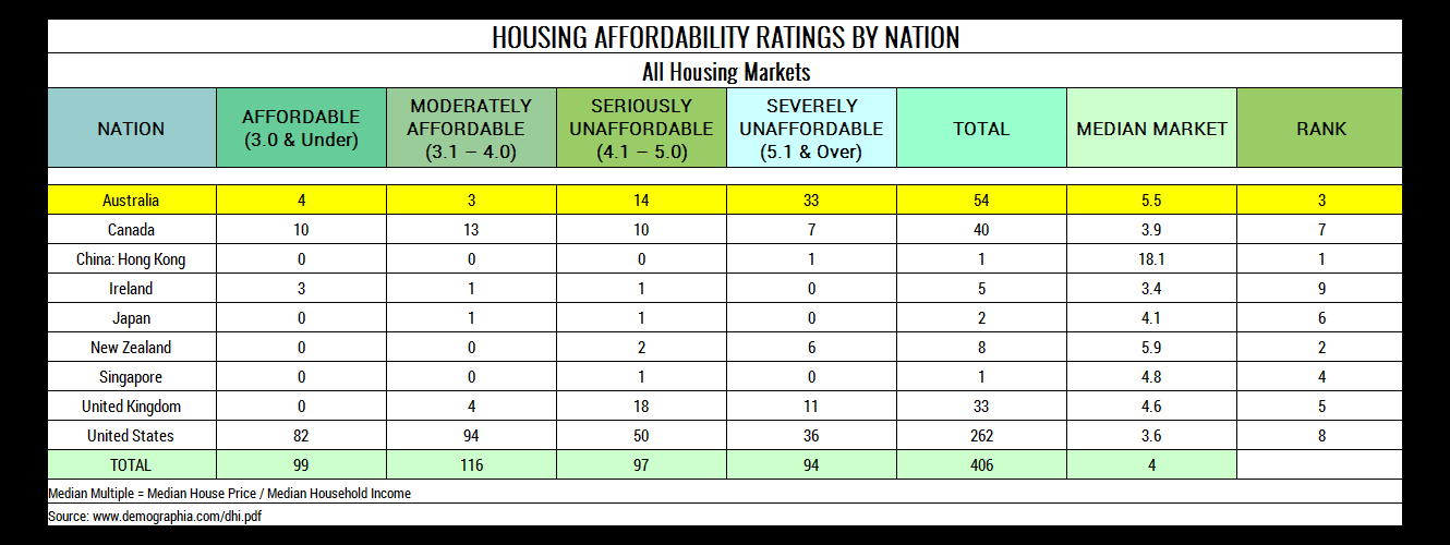 Table 3. Housing Affordability by Nation. All Housing Markets
