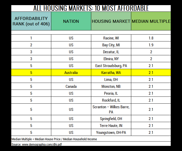Table 4. 10 Most Affordable Housing Markets