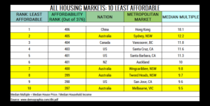 Table 5. 10 Least Affordable Housing Markets
