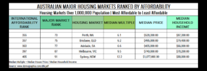 Table 6. Australian Major Housing Markets Ranked by Affordability