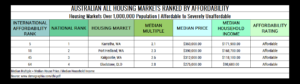 Table 8. Australian All Housing Markets Ranked by Affordability Affordable