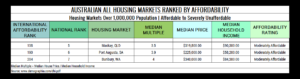 Table 9. Australian All Housing Markets Ranked by Affordability Moderately Affordable
